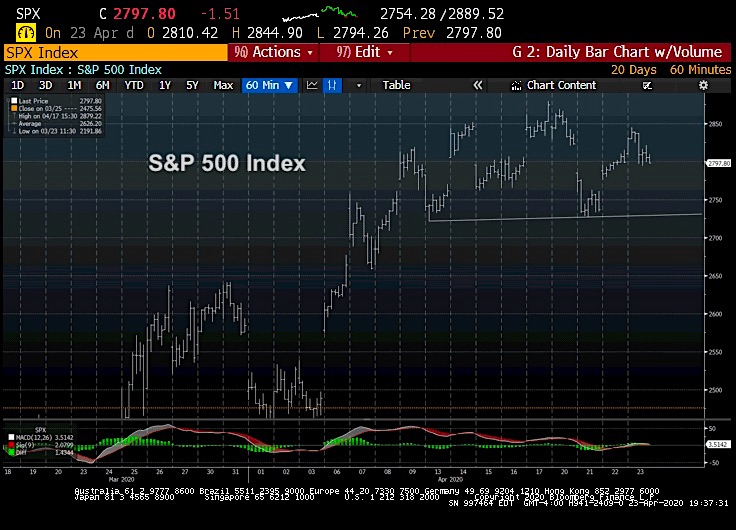 s&p 500 index trading price analysis chart april 24 investing news image