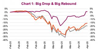 stock market crash and bear market rally chart s&p 500 index