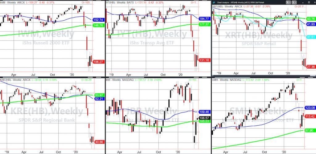 stock market etfs bear rally analysis chart image april 2 year 2020