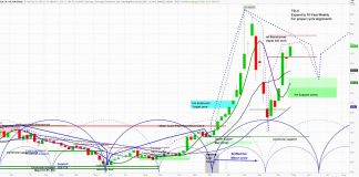 tesla motors stock price chart rally news re-open plant higher forecast analysis image