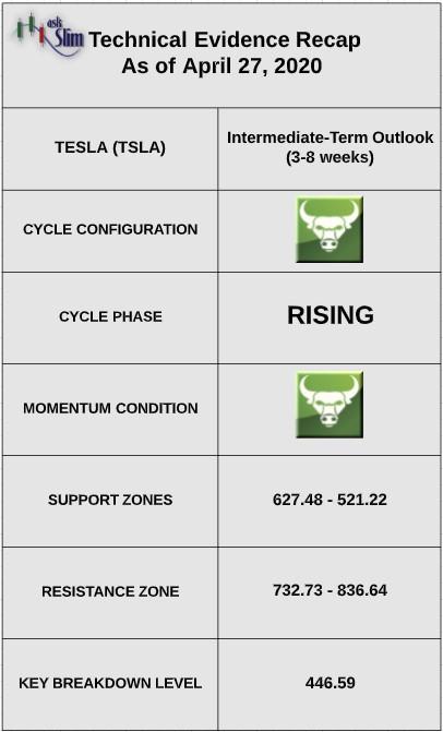 tesla stock tsla price indicators cycles bullish higher investing forecast image april 28