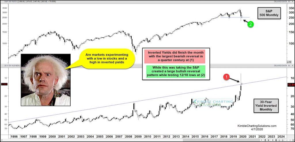 treasury bond yields stock market crash bottom lows chart history