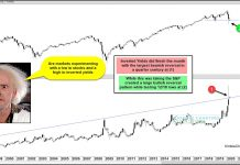 treasury bond yields stock market crash bottom lows chart history