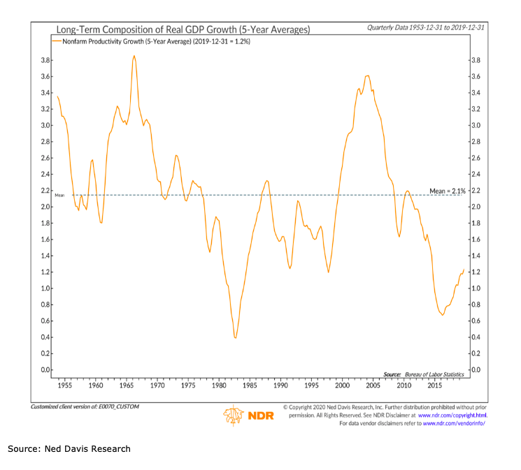 united states real gdp 5 year growth long term history chart_ned davis research