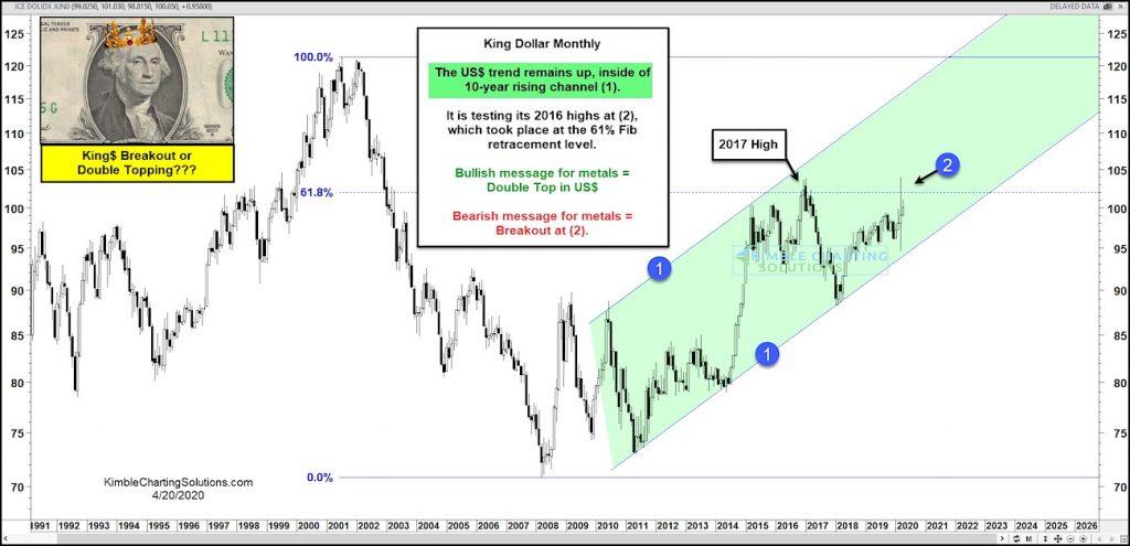 us dollar currency analysis important indicator gold bulls precious metals forecast_april 23