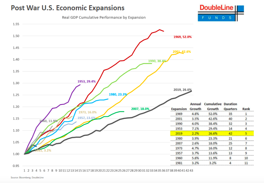 us economic expansions performance history growth chart_doubleline funds