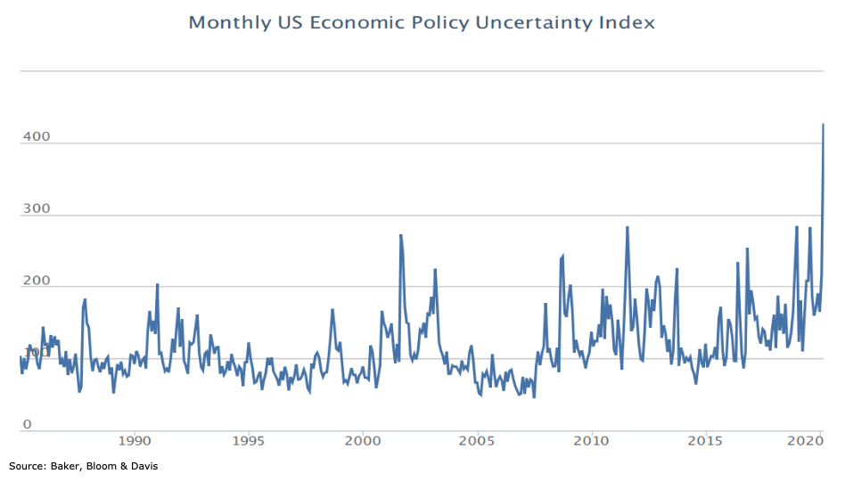 us economic uncertainty by chart 30 year history spike high
