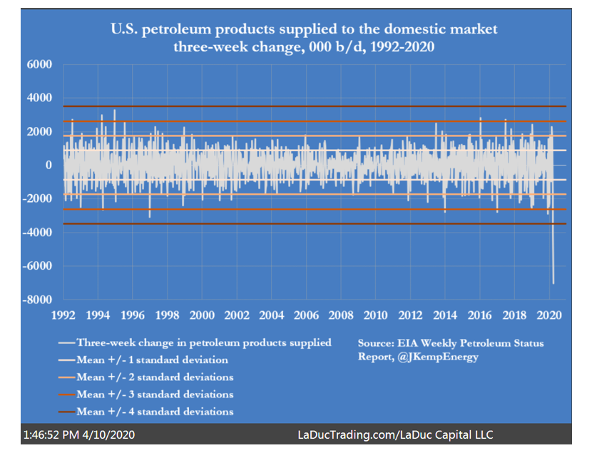 us petroleum products supply chart history