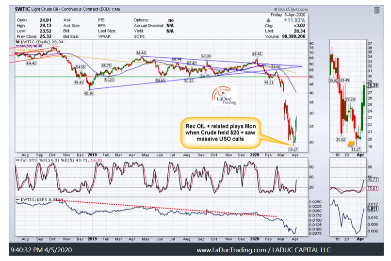 wti crude oil price chart analysis rally