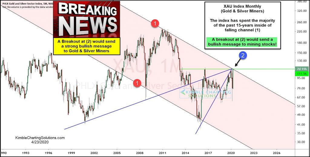 tau gold and silver miners index bullish breakout attempt investing chart april 24