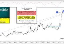 10 year us treasury bond yield reversal chart inverted_may 6