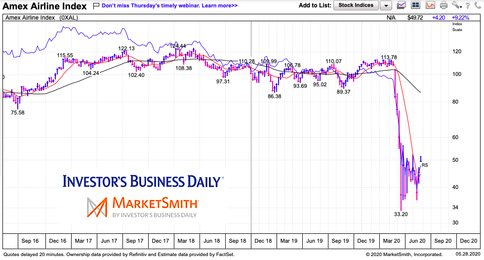 airline index market crash weak recover chart may 27 2020