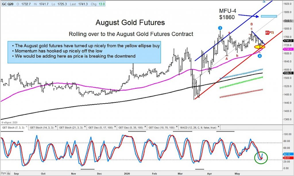august gold futures price rally higher breakout new highs chart june
