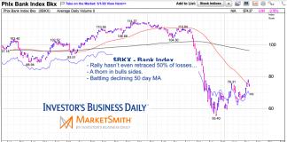 bank index lagging bear market rally bearish sell chart april 30 2020