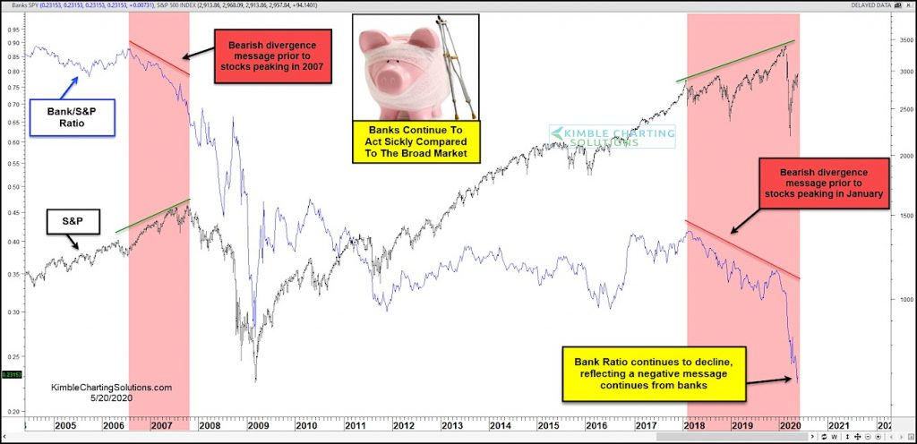 bank index stocks underperformance bear market caution risks investing chart image may 20