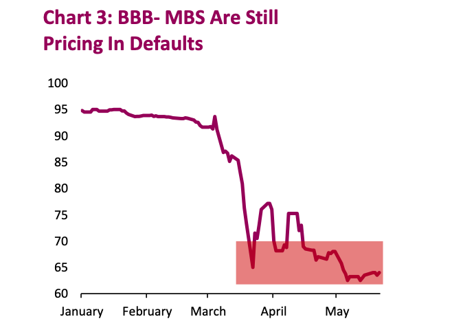bbb rated mbs pricing in defaults chart market crash