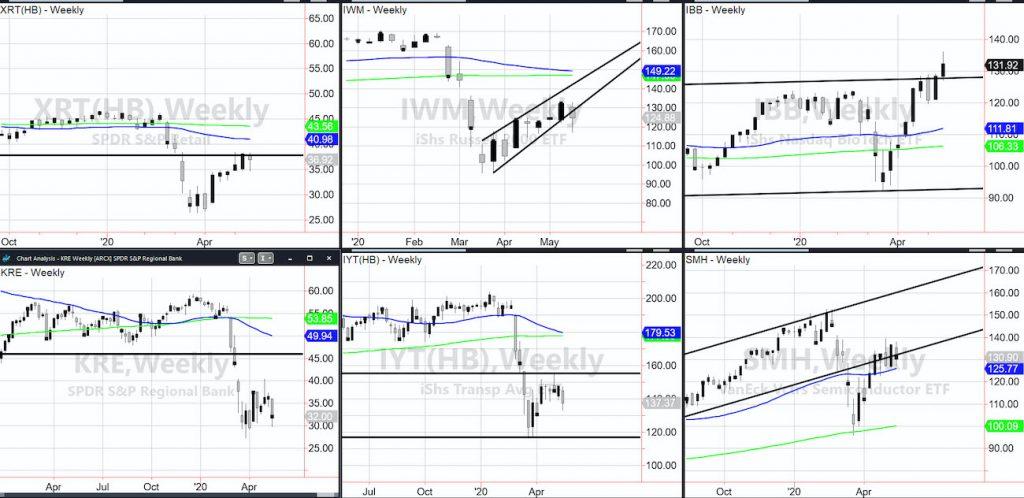 bear market analysis performance stock market etfs investing month may image