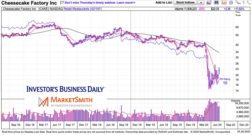 cake cheesecake factory restaurant stock chart analysis bearish may 27 2020