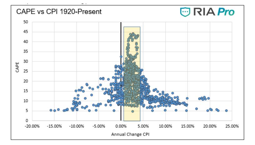 cape versus cpi stock market economy indicators history chart