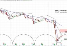 cheesecake factory stock chart cake decline lower analyst downgrade bearish investing news forecast