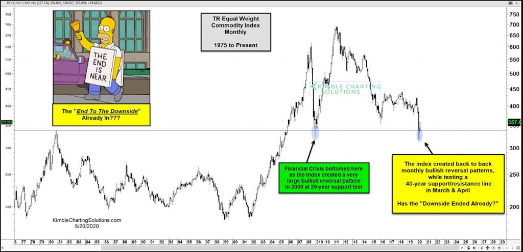 commodity index bullish reversal higher major lows chart analysis year 2020