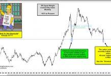 commodity index bullish reversal higher major lows chart analysis year 2020