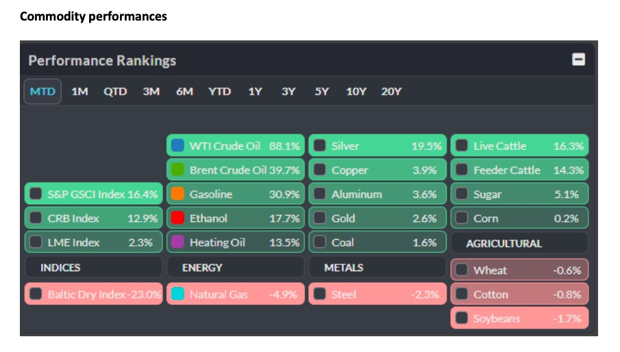 commodity performances month of may analysis gold silver oil natural gas corn