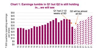 corporate earnings forecast decline bear market year 2020