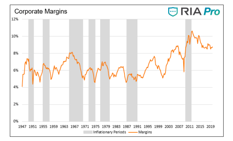corporate profit margins inflationary periods chart history united states