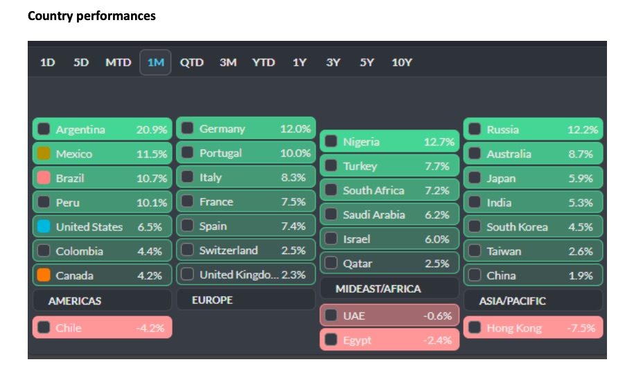 country performances stock markets month may_us europe china japan