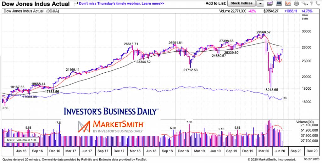 dow jones industrial average lagging nasdaq tech stocks chart may 27 2020