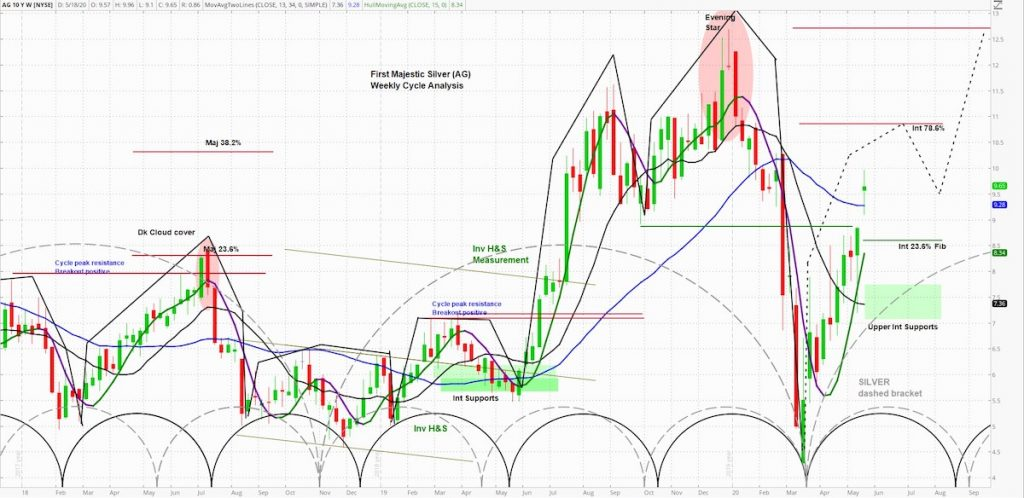 first majestic silver stock price analysis cycles forecast higher chart