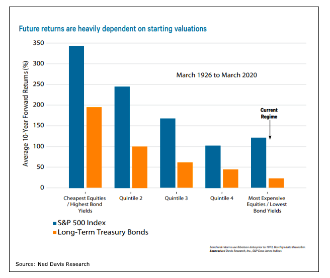 future investing returns market uncertainty chart - ned davis research