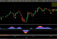 gold futures rally higher bullish investing forecast news chart image may 13