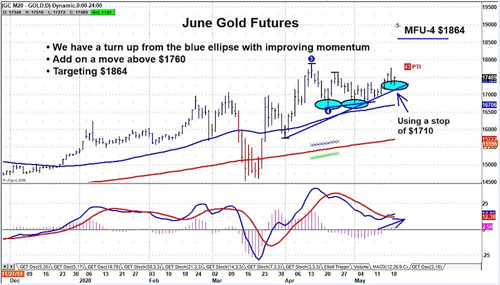 gold futures trading bullish but risk rising stops chart may 19
