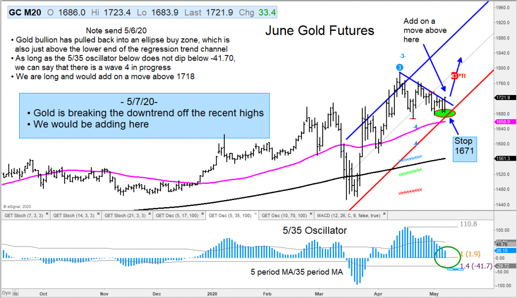 gold futures trading chart breakout higher forecast new highs may 8 year 2020