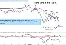 hang seng index breaks up trend line bearish caution trading chart investing news may 25
