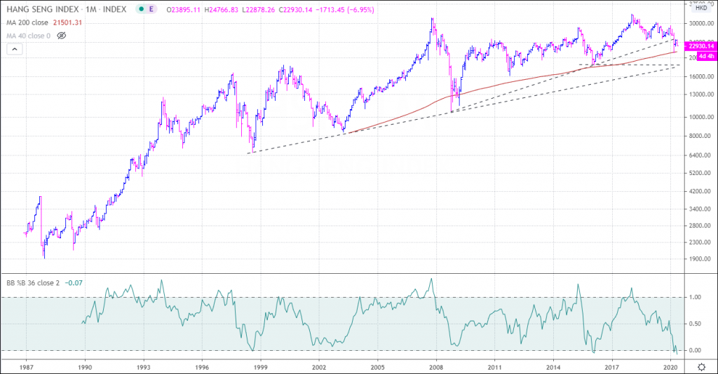 hang seng long term stock market analysis outlook monthly price trend chart history