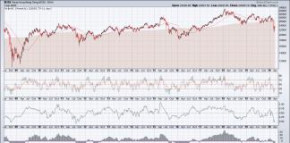 hang seng long term stock market analysis outlook weekly chart may year 2020
