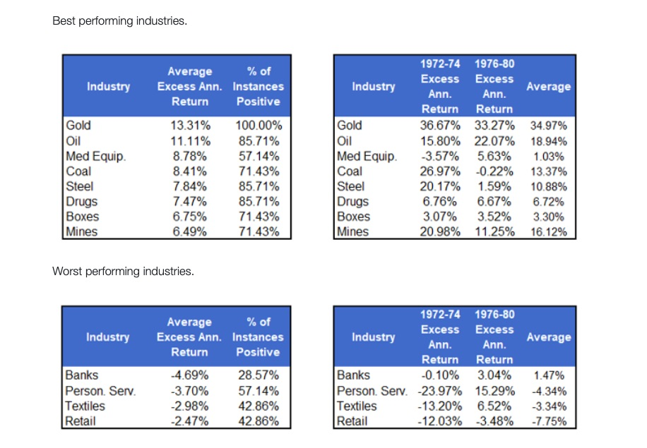 inflation periods history best worst performing industries sectors