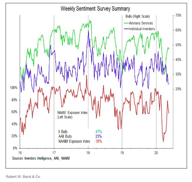investor sentiment polls surveys analysis investing news may 20