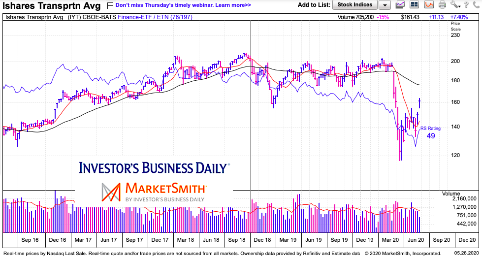 iyt transportation etf crash and weak recovery chart may 27 2020