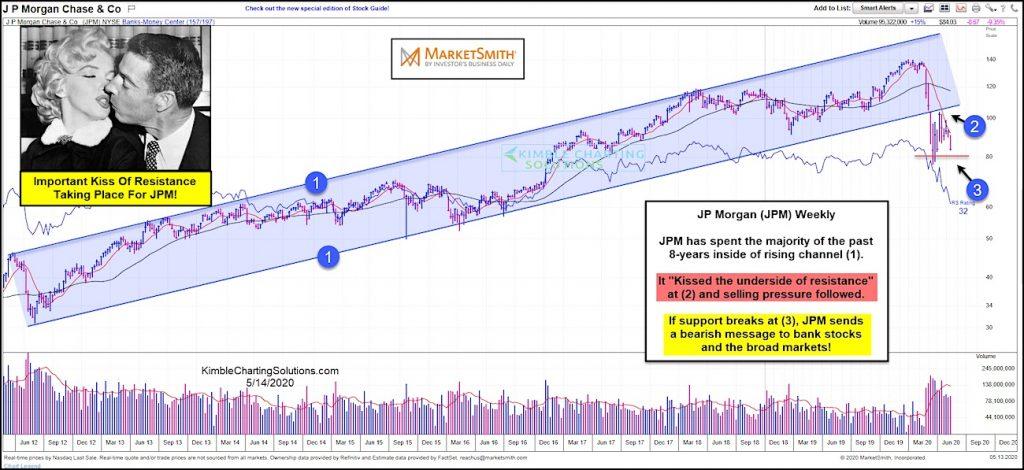 https://www.seeitmarket.com/wp-content/uploads/2020/05/jp-morgan-stock-price-reversal-chart-analysis-bear-market-may-15-1024x470.jpg
