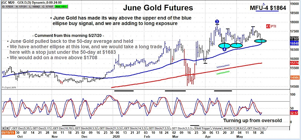 june gold futures reversal higher 50 day moving average bullish higher may 18 chart image