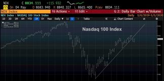 nasdaq 100 index technical price analysis rally may 5 investing news chart