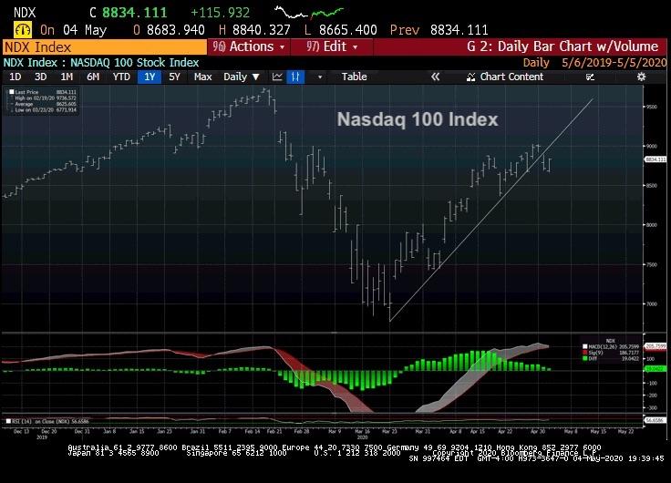 nasdaq 100 index technical price analysis rally may 5 investing news chart