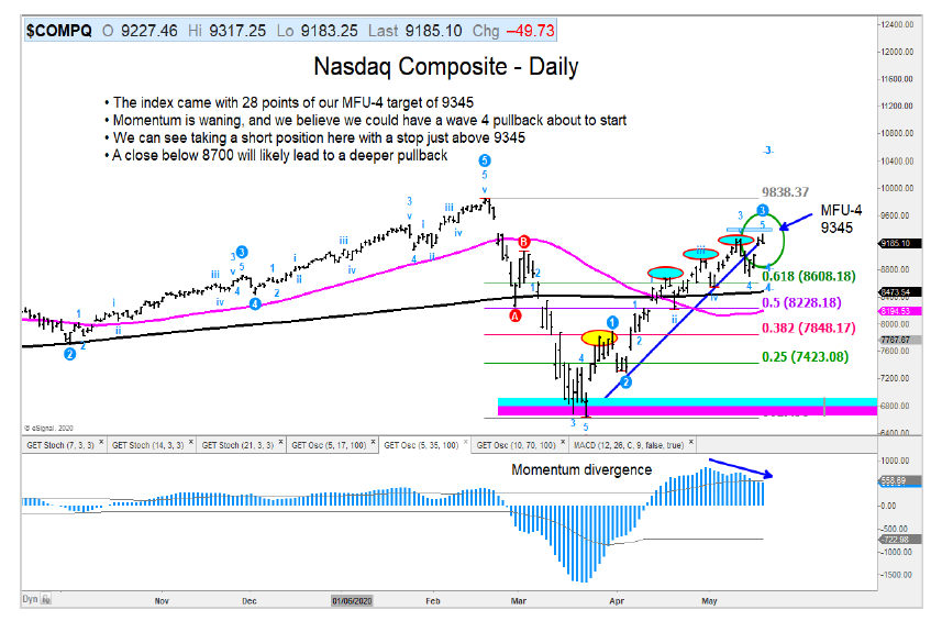 nasdaq composite rally peak target chart may 20