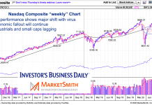 nasdaq composite strength leader rally chart may 27 2020