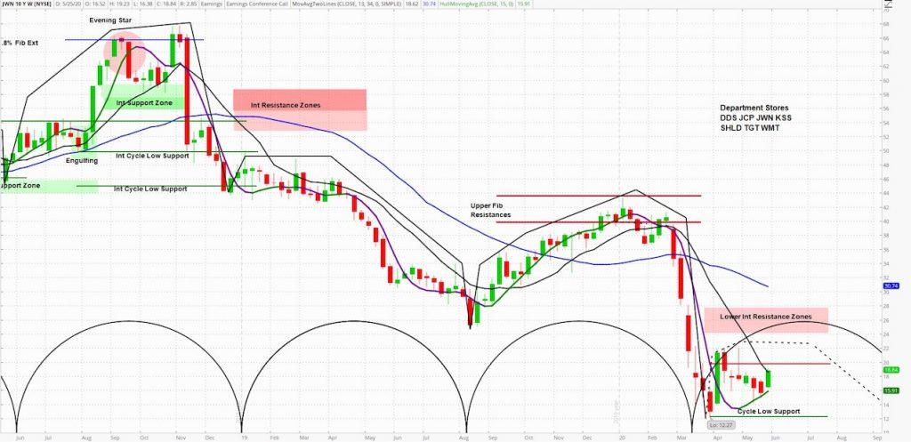 nordstrom stock ticker jwn technical price forecast analysis bearish may june july news image