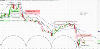 nordstrom stock ticker jwn technical price forecast analysis bearish may june july news image